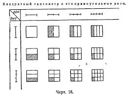 Реферат Методика изучения числовых систем com Банк  Делая соответствующий рисунок в тетрадях учащиеся могут сами находить доли линейного дециметра квадратного дециметра чертить развертки кубического