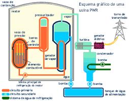artigos de reviso energia nuclear