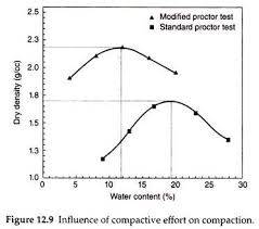 Compaction Of Soil Definition Principle And Effect Soil