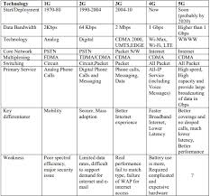 1g 2g 3g 4g 5g Comparison Chart What Is 1g 2g 3g 4g 5g Evolution In Telecommunication