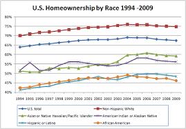 Hispanic Population Growth Chart Demographics Of Hispanic And Latino Americans Wikipedia