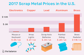 Scrap Metal Price Chart 2018 Get Current Scrap Metal Prices In The U S
