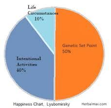 Do Happy People Live Longer Herbalmax Medium