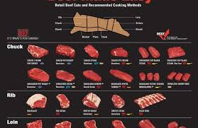 Different Cuts Of Beef Chart Steak Cuts Chart Byggkonsult