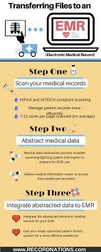 Medical Data Abstraction And Optimizing Your Ehr Record
