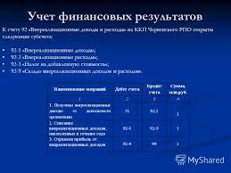 Презентация на тему Учет и анализ финансовых результатов на  7 Учет финансовых результатов