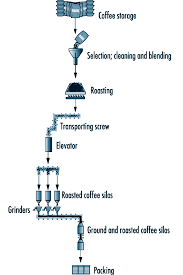 Coffee Production Process Flow Chart Image Result For Coffee Storage Process