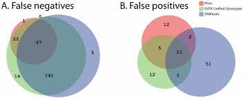 Accuracy And Precision Venn Diagram Venn Diagram Of The Overlap In False Negative A And False Positive