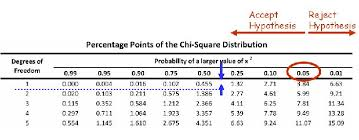 Chi Square Critical Value Chart Plant And Soil Sciences Elibrary