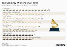 Chart Top Grammy Winners Of All Time Statista