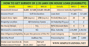 Subsidy Chart 2017 How To Get 2 35 Lakh Home Loan Subsidy Eligibility Pmay