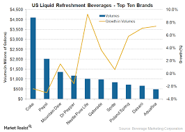 Gatorades Position In The Sports Beverage Market Market