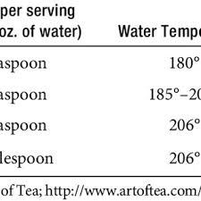 Tea Steeping Chart Chart Of Approximate Amounts And Steeping Times Download