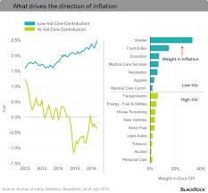 Blackrock Inflation Is Coming Time To Prepare Your