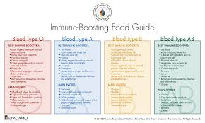 A Ve Blood Group Diet Chart Influenza And The Blood Type Diet 1728436 Ontario Inc
