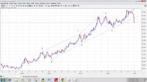 Euro To Dollar Yahoo Finance Chart Wall Street Greek A