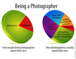 Photographer Chart Being A Photographer Meme Quotes