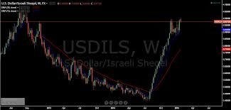 Why The Israeli Shekel Could Continue To Decline Seeking Alpha