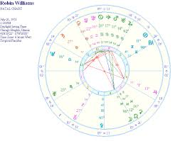 Robin Williams Astrology Natal Report And Birth Chart