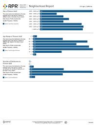 Cajon Size Chart El Cajon Neighborhood Report 05 15