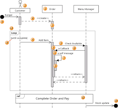 uml sequence diagrams  guidelines s of a sequence diagram