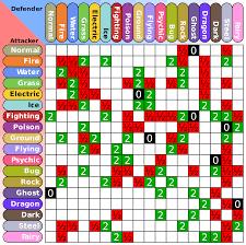 Pokemon Weakness Chart Gen 7 Pokemon Type Effectiveness Chart Gen 7 Www
