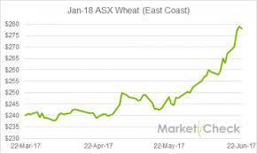 Worrying Dry Prompts Surge In Australian Grain Prices