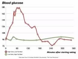 Blood Sugar Immediately After Eating Chart Does Digestion After Eating A Large Meal Take Blood Away