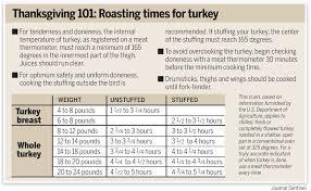 61 Interpretive Cooking Chart For Turkey Temperature