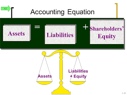 accounting equation equity assets liabilities shareholders