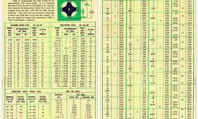Tap And Die Chart Pdf 31 Veritable Starrett Drill Size Chart