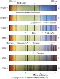 Morgan-Keenan (MK) Spectral Classification