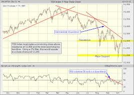 Tsx 50 Year Chart Tsx Index Chart Analysis Showing The Trendlines Tradeonline Ca