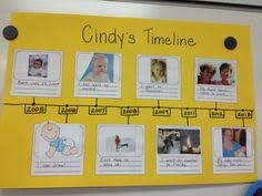 Creative Timelines For Projects