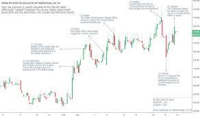 Btpbund Charts And Quotes Tradingview