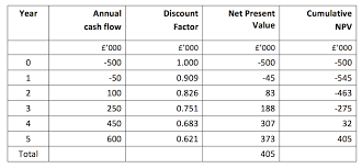online cash flow calculator net present value npv tutor2u business