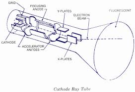 crt cathode ray tube electronic circuits and diagram electronics crt cathode ray tube