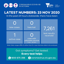 The australian state of victoria will enter lockdown for a third time in a bid to suppress an outbreak of the uk strain of coronavirus. Vicgovdh On Twitter Yesterday There Were 0 New Cases And 0 Lost Lives Reported 1 Active Case Remains 7 261 Test Results Were Received More Detail Https T Co Pcll7ysegz Everytesthelps Staysafestayopen Covid19vic Https T Co Jwn2mwaeei