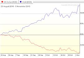 U S Dollar Euro Gold Silver And Vix Poised For Trend