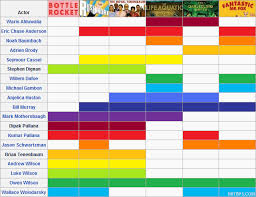Wes Chart I Love Charts Tmblg Recurring Actors In Wes Anderson Films