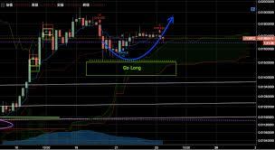 Litecoin Analysis Ltcbtc Trading Pair Poloniex 4 Hour