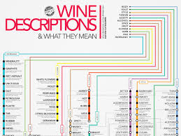 Wine Guide Chart Subway Style Wine Descriptions Chart Infographic Wine Folly