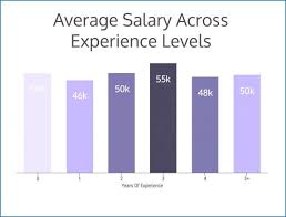 annual salary of an interior designer. Simple Salary Interior Designer Salary By State Elegant Modern Home Design Average  In Annual Of An