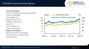 Andrew Stotz Blog Malaysia Stock High Profit Margin At