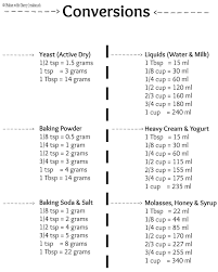 Clean Cooking Conversion Chart Grams To Tablespoons Cooking