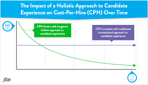 calculating and using cost per hire the right way reducing cost per hire in recruiting