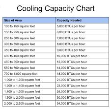 Cooling Capacity Chart Chinook