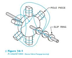 motors the wound rotor induction motor hvac machinery a schematic diagram of the stator connection and rotor connection of a wound rotor motor notice that the wye connected stator winding is connected directly