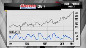 Costco Stock Quote Inspiration Cramer Charts Say Costco Target Ready For Pullbacks Walmart A Buy