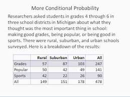 Probability Chart Examples Conditional Probability Using A Table